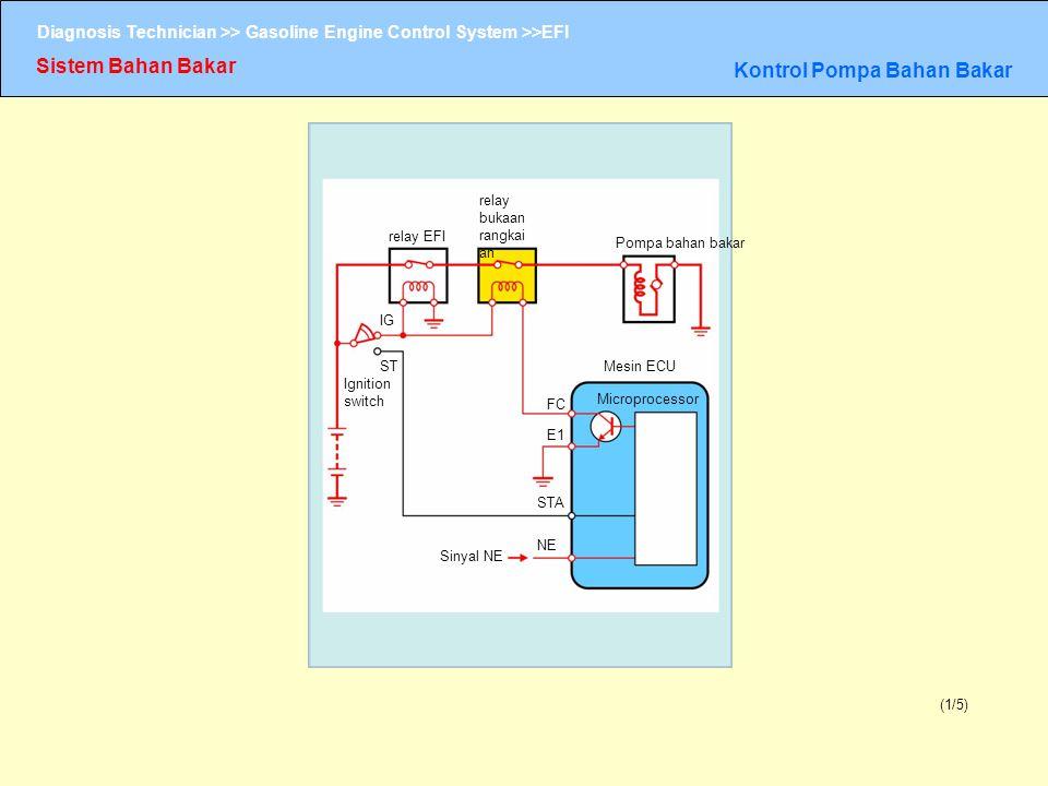 Diagnosis Technician >> Gasoline Engine Control System >>EFI Sistem Bahan Bakar Kontrol Pompa Bahan Bakar (1/5) relay bukaan rangkai an relay EFI Pomp