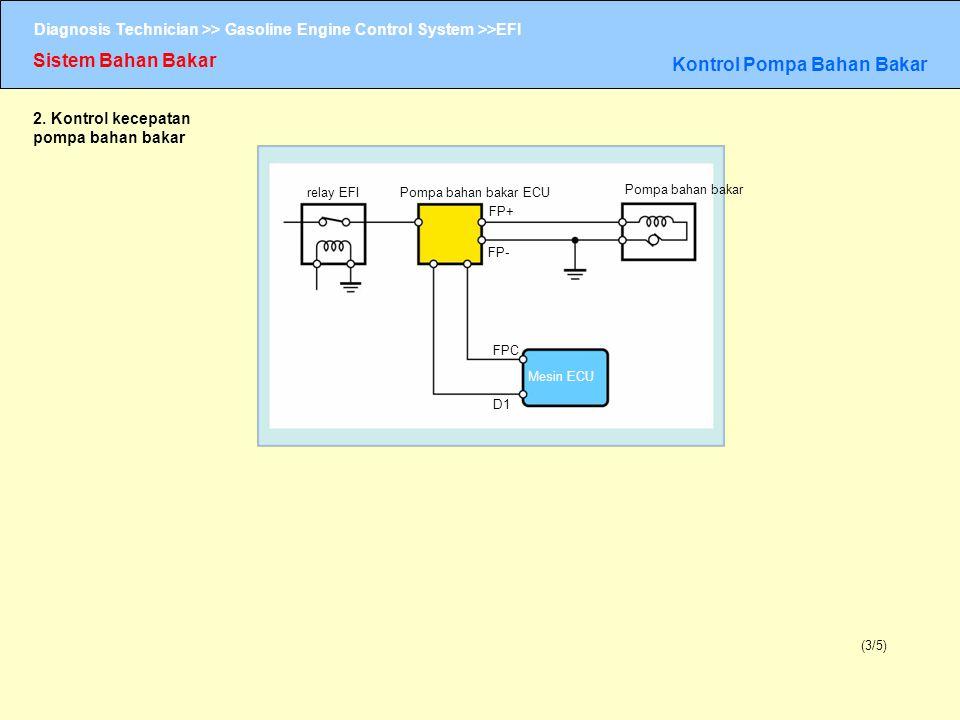 Diagnosis Technician >> Gasoline Engine Control System >>EFI Sistem Bahan Bakar Kontrol Pompa Bahan Bakar (3/5) 2. Kontrol kecepatan pompa bahan bakar