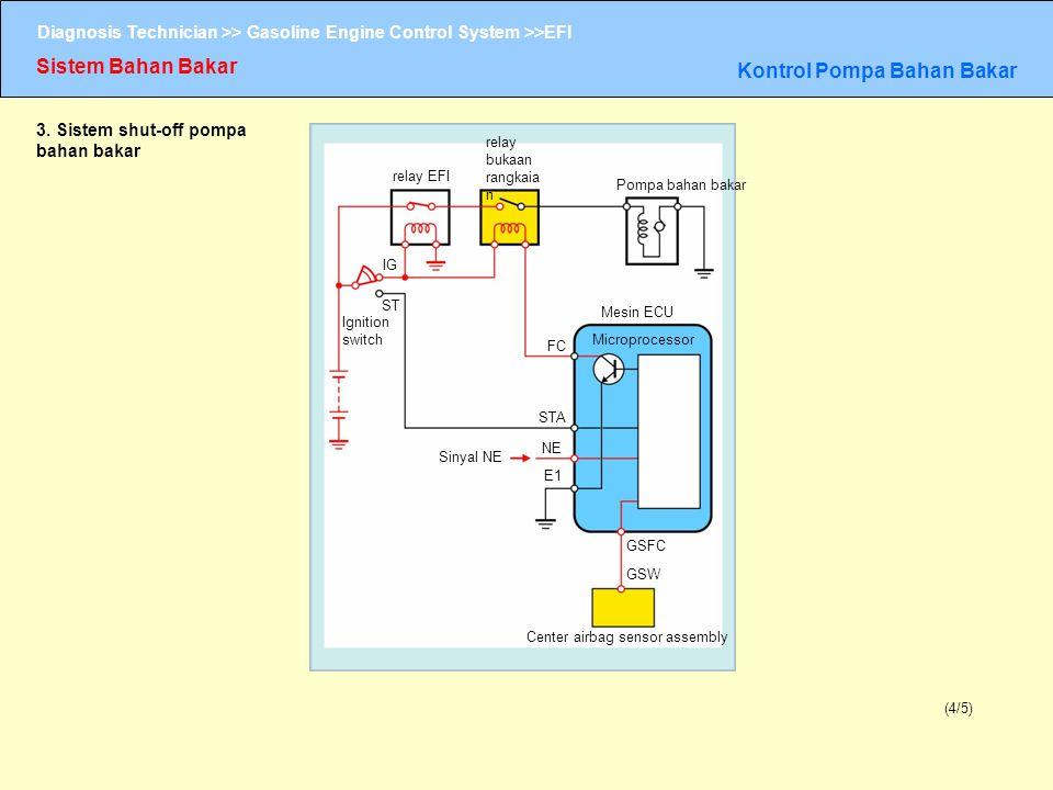 Diagnosis Technician >> Gasoline Engine Control System >>EFI Sistem Bahan Bakar Kontrol Pompa Bahan Bakar (4/5) 3. Sistem shut-off pompa bahan bakar r