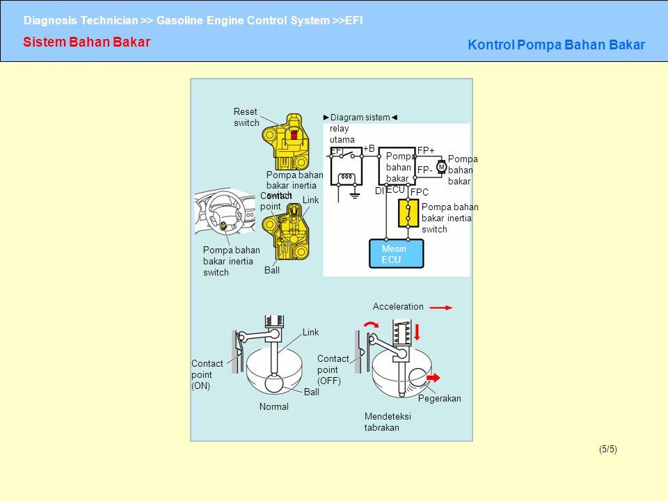 Diagnosis Technician >> Gasoline Engine Control System >>EFI Sistem Bahan Bakar Kontrol Pompa Bahan Bakar (5/5) Reset switch Diagram sistem Pompa baha