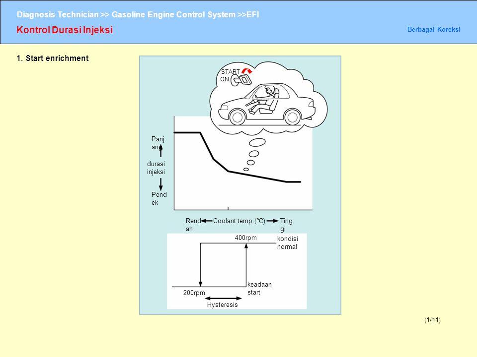 Diagnosis Technician >> Gasoline Engine Control System >>EFI Kontrol Durasi Injeksi Berbagai Koreksi (1/11) Panj ang 1. Start enrichment durasi injeks