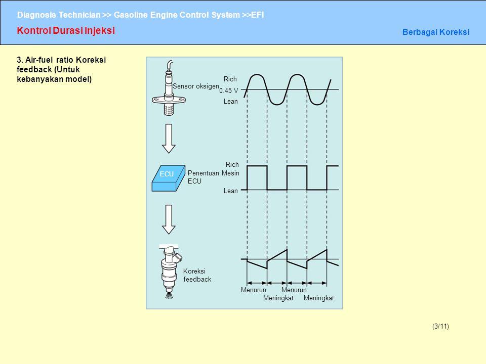 Diagnosis Technician >> Gasoline Engine Control System >>EFI Kontrol Durasi Injeksi Berbagai Koreksi (3/11) 3. Air-fuel ratio Koreksi feedback (Untuk