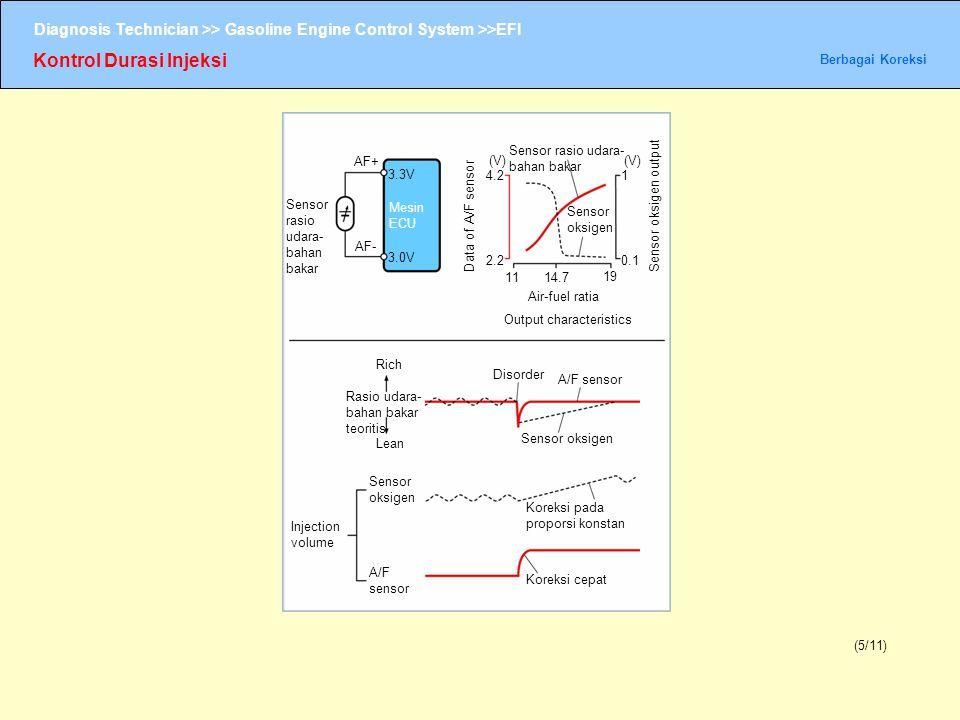 Diagnosis Technician >> Gasoline Engine Control System >>EFI Kontrol Durasi Injeksi Berbagai Koreksi (5/11) Sensor rasio udara- bahan bakar AF+ AF- 3.