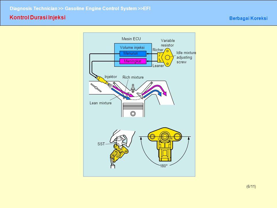 Diagnosis Technician >> Gasoline Engine Control System >>EFI Kontrol Durasi Injeksi Berbagai Koreksi (6/11) Mesin ECU Volume injeksi Menurun Meningkat