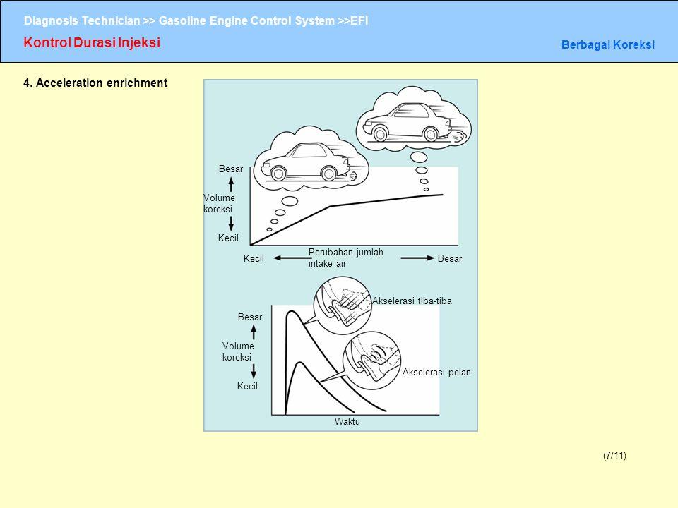 Diagnosis Technician >> Gasoline Engine Control System >>EFI Kontrol Durasi Injeksi Berbagai Koreksi (7/11) 4. Acceleration enrichment Besar Volume ko