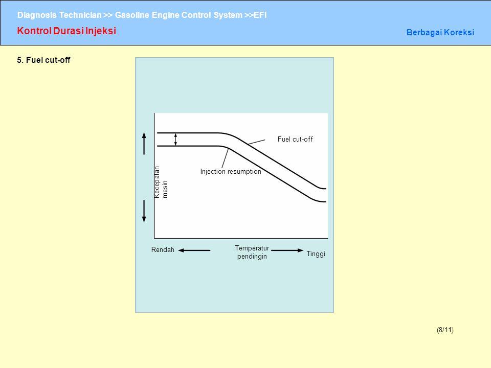 Diagnosis Technician >> Gasoline Engine Control System >>EFI Kontrol Durasi Injeksi Berbagai Koreksi (8/11) 5. Fuel cut-off Kecepatan mesin Injection