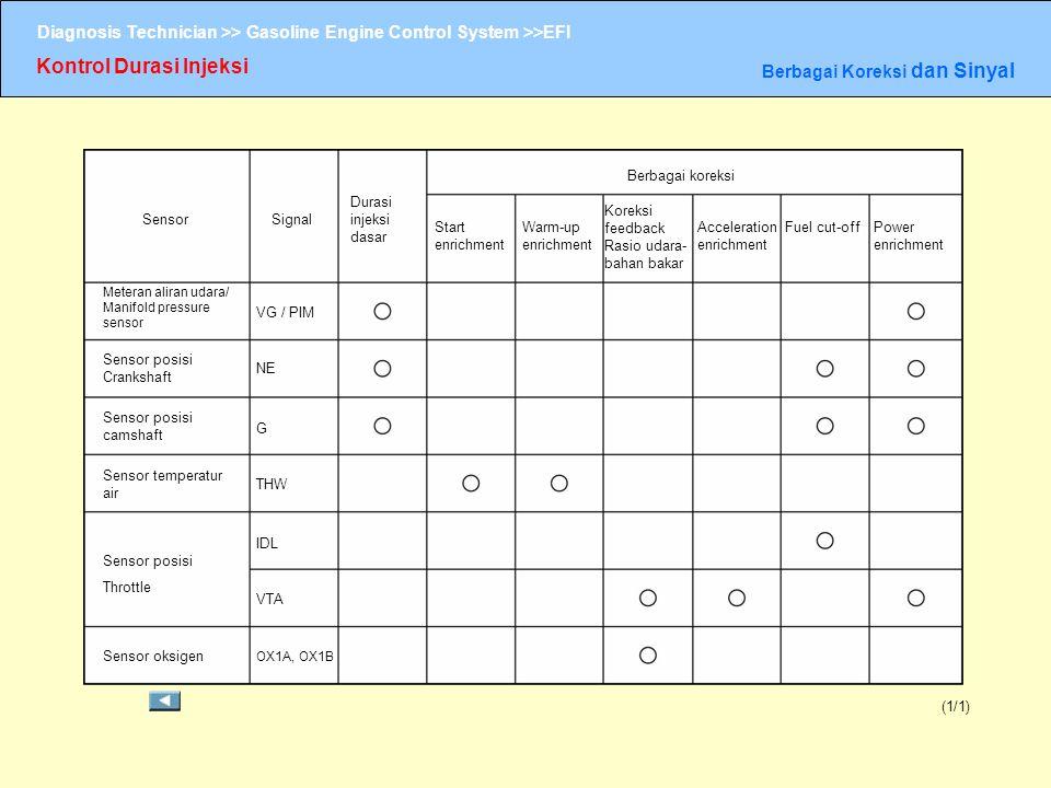 Kontrol Durasi Injeksi Berbagai Koreksi dan Sinyal (1/1) SensorSignal Durasi injeksi dasar Berbagai koreksi Start enrichment Warm-up enrichment Koreks
