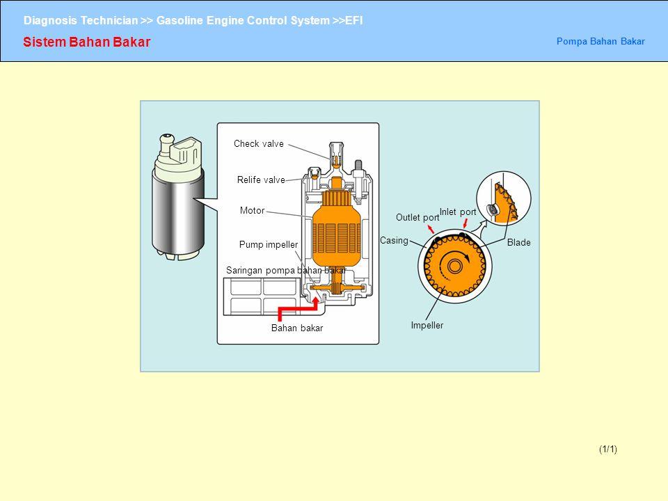 Diagnosis Technician >> Gasoline Engine Control System >>EFI Sistem Bahan Bakar Pompa Bahan Bakar (1/1) Check valve Relife valve Motor Pump impeller S