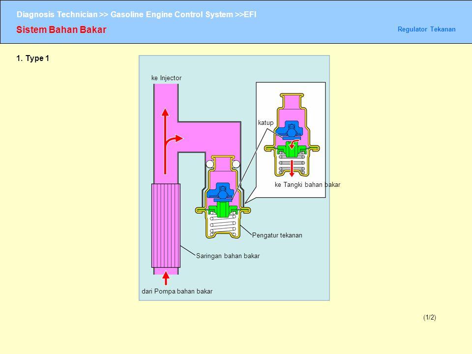 Diagnosis Technician >> Gasoline Engine Control System >>EFI Sistem Bahan Bakar Regulator Tekanan (1/2) 1. Type 1 ke Injector dari Pompa bahan bakar S