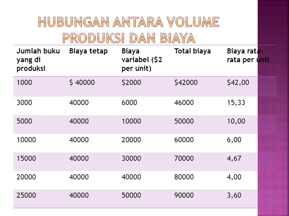 Jumlah buku yang di produksi Biaya tetapBiaya variabel ($2 per unit) Total biayaBiaya rata- rata per unit 1000$ 40000$2000$42000$42,00 300040000600046