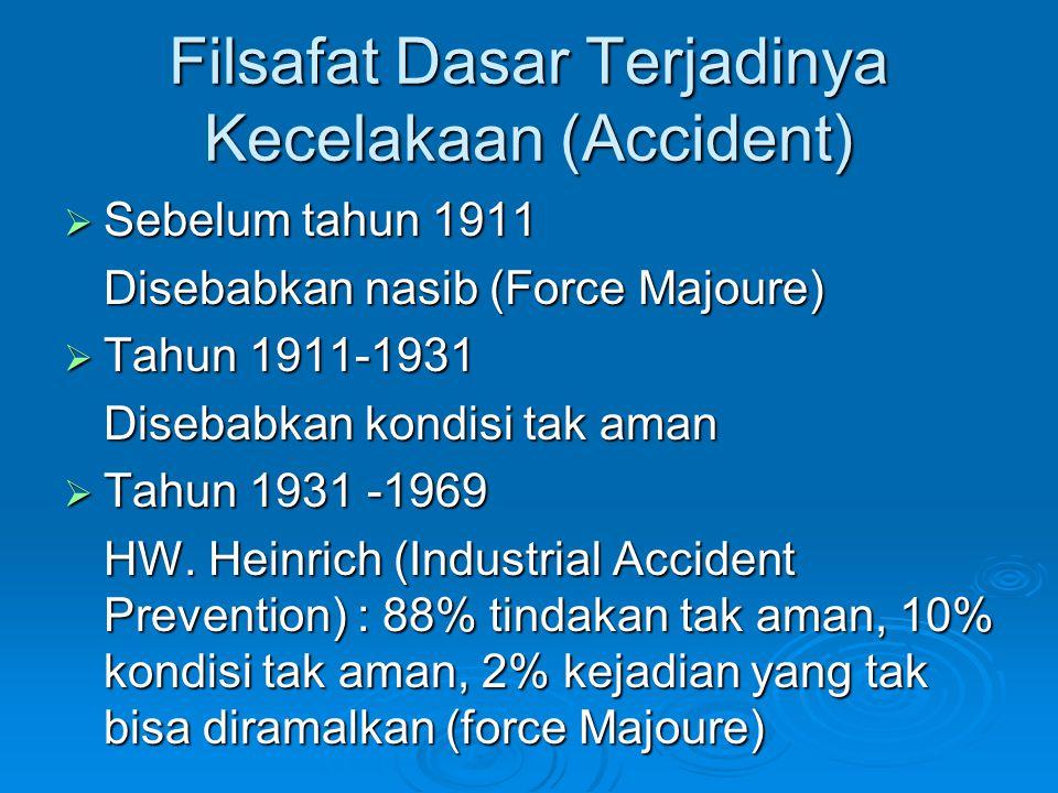 Filsafat Dasar Terjadinya Kecelakaan (Accident)  Sebelum tahun 1911 Disebabkan nasib (Force Majoure)  Tahun 1911-1931 Disebabkan kondisi tak aman 