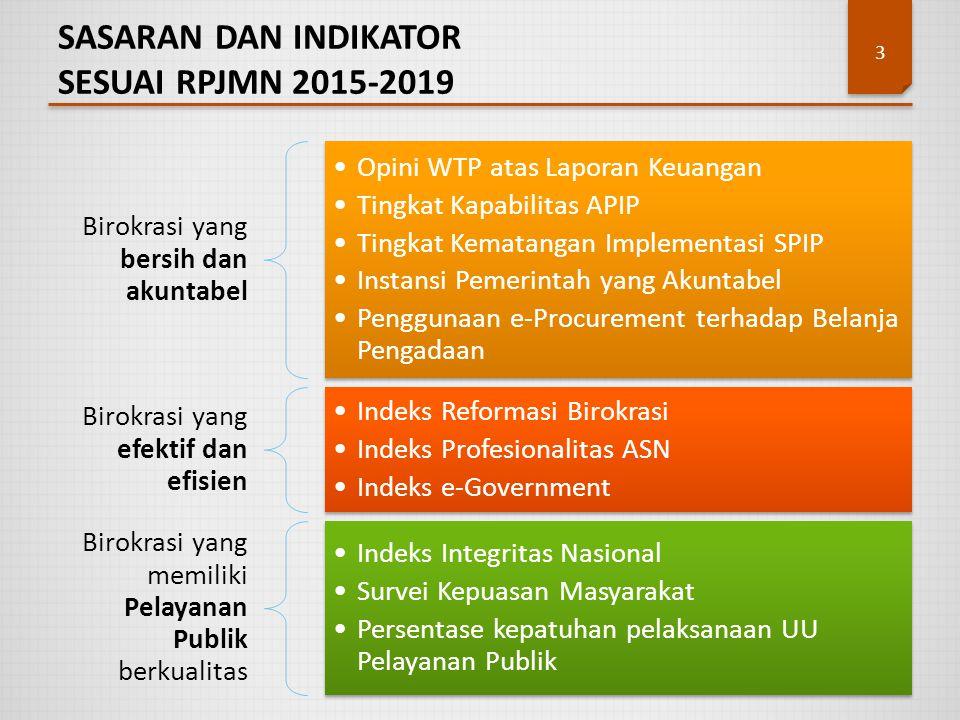 SASARAN DAN INDIKATOR SESUAI RPJMN 2015-2019 3 Birokrasi yang bersih dan akuntabel Opini WTP atas Laporan Keuangan Tingkat Kapabilitas APIP Tingkat Ke