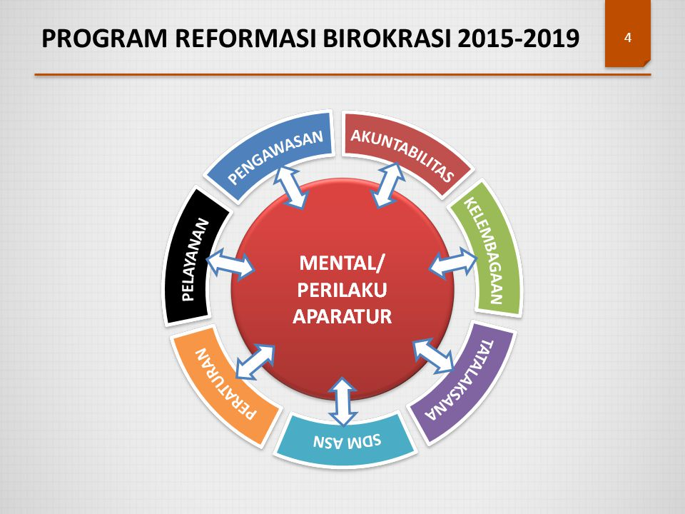 PROGRAM REFORMASI BIROKRASI 2015-2019 4