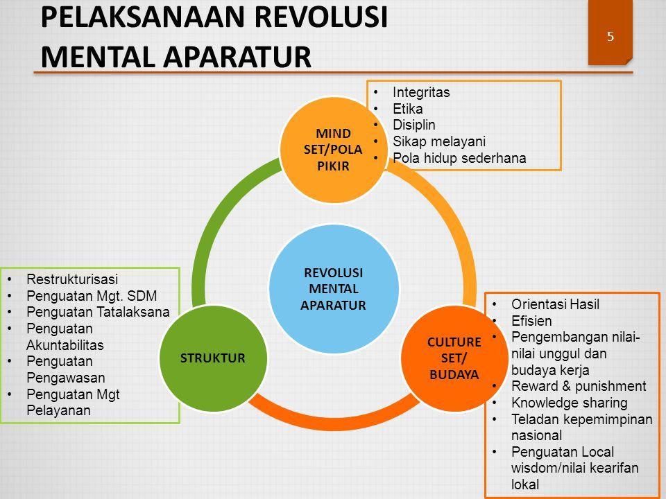 Restrukturisasi Penguatan Mgt. SDM Penguatan Tatalaksana Penguatan Akuntabilitas Penguatan Pengawasan Penguatan Mgt Pelayanan PELAKSANAAN REVOLUSI MEN