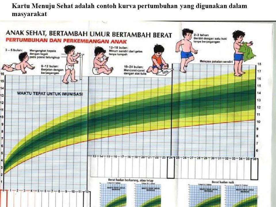 Kartu Menuju Sehat adalah contoh kurva pertumbuhan yang digunakan dalam masyarakat 33
