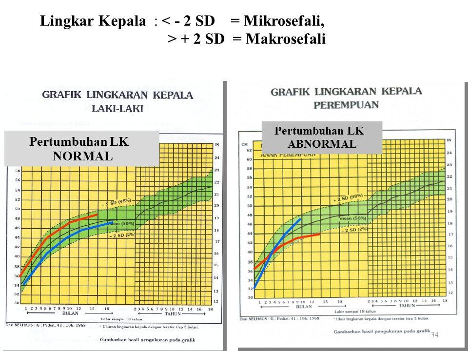 Pertumbuhan LK NORMAL Pertumbuhan LK ABNORMAL Lingkar Kepala : < - 2 SD = Mikrosefali, > + 2 SD = Makrosefali 34