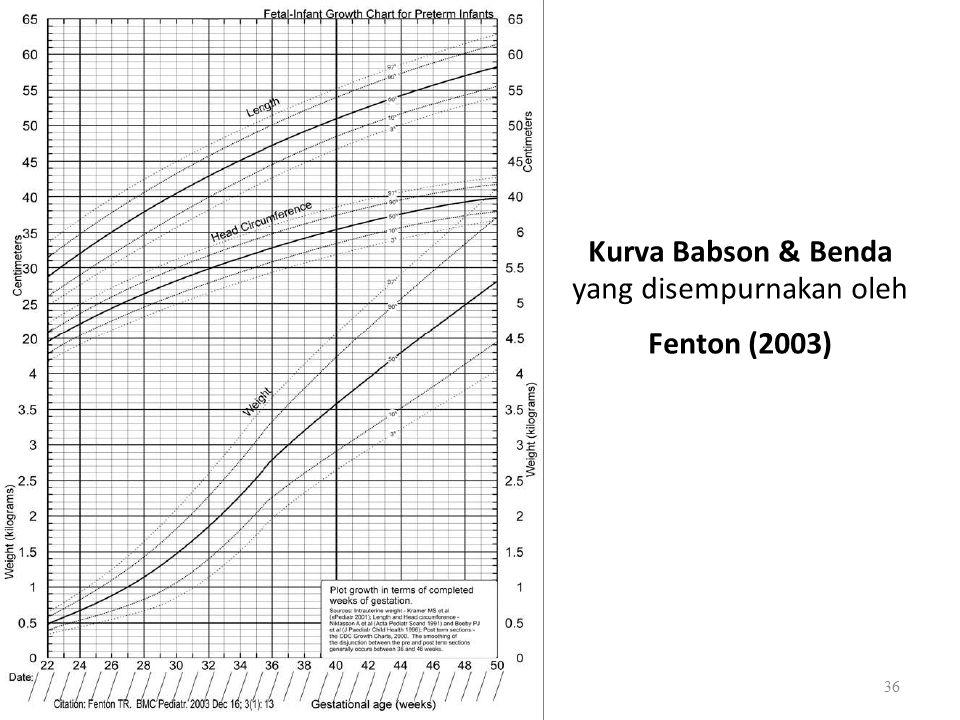 Kurva Babson & Benda yang disempurnakan oleh Fenton (2003) 36