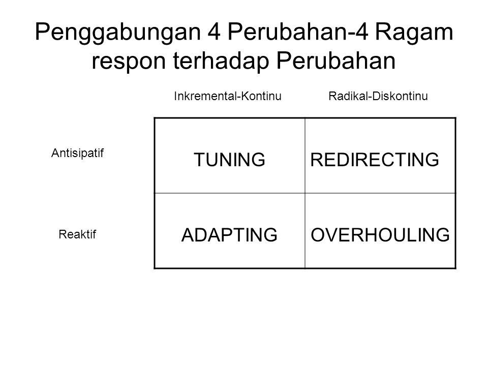 Penggabungan 4 Perubahan-4 Ragam respon terhadap Perubahan TUNINGREDIRECTING ADAPTINGOVERHOULING Inkremental-KontinuRadikal-Diskontinu Antisipatif Rea