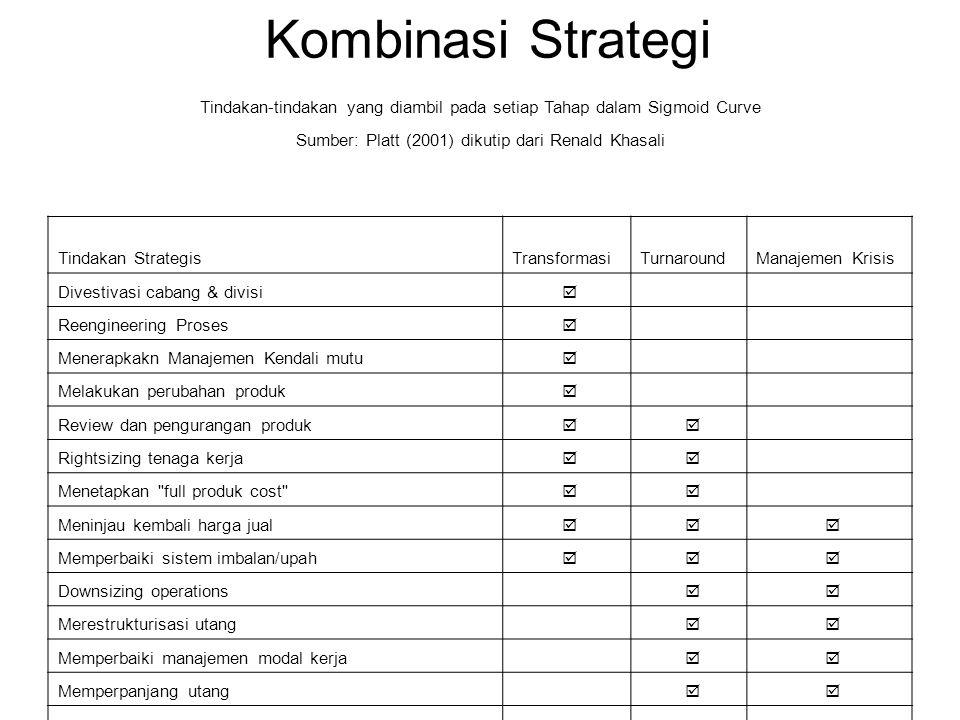 Kombinasi Strategi Tindakan-tindakan yang diambil pada setiap Tahap dalam Sigmoid Curve Sumber: Platt (2001) dikutip dari Renald Khasali Tindakan Stra
