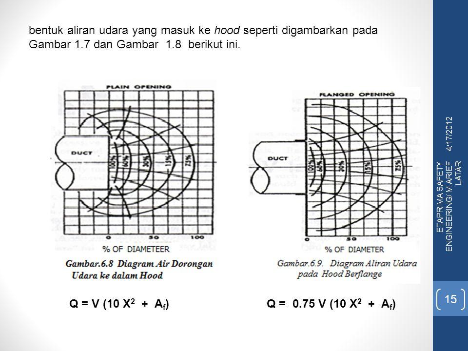 4/17/2012 ETAPRIMA SAFETY ENGINEERING/ M.ARIEF LATAR 15 bentuk aliran udara yang masuk ke hood seperti digambarkan pada Gambar 1.7 dan Gambar 1.8 berikut ini.