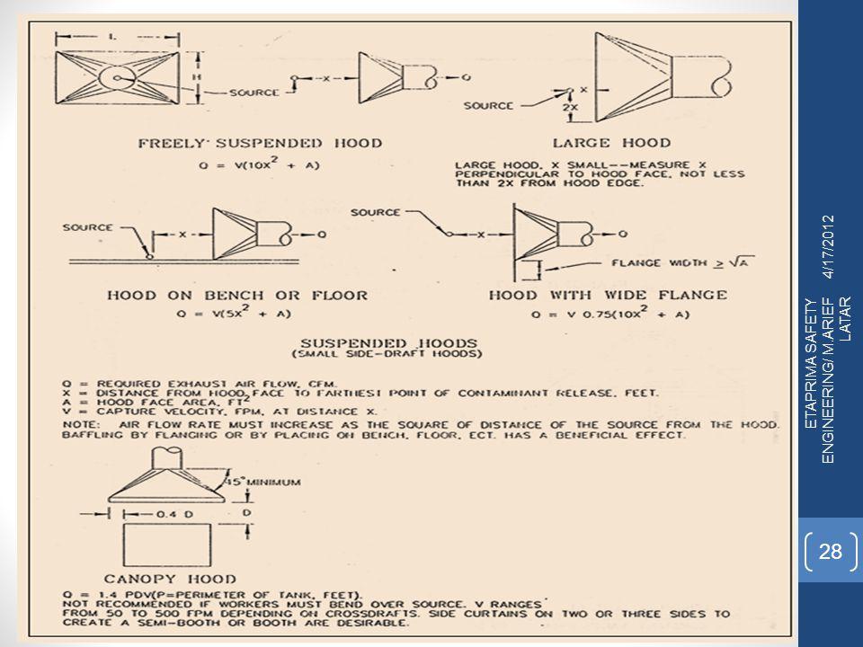 4/17/2012 ETAPRIMA SAFETY ENGINEERING/ M.ARIEF LATAR 28