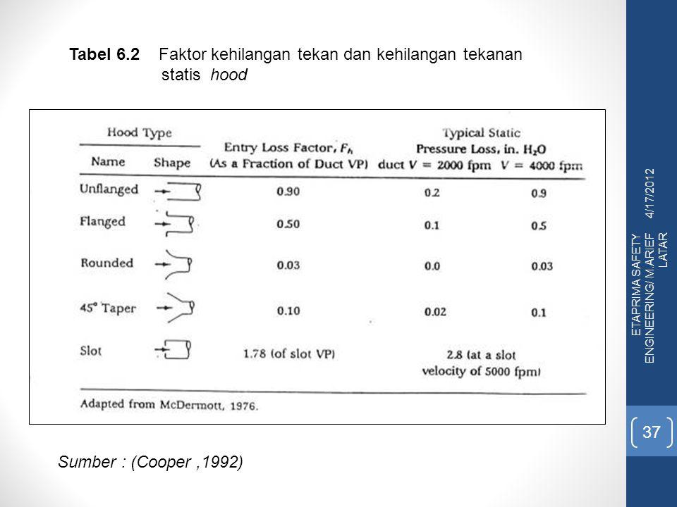 4/17/2012 ETAPRIMA SAFETY ENGINEERING/ M.ARIEF LATAR 37 Tabel 6.2 Faktor kehilangan tekan dan kehilangan tekanan statis hood Sumber : (Cooper,1992)