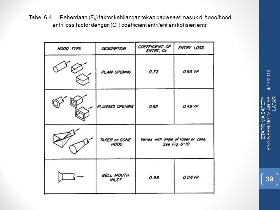 4/17/2012 ETAPRIMA SAFETY ENGINEERING/ M.ARIEF LATAR 39 Tabel.6.4.