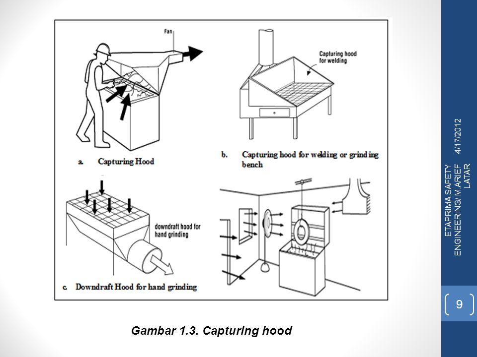 4/17/2012 ETAPRIMA SAFETY ENGINEERING/ M.ARIEF LATAR 9 Gambar 1.3. Capturing hood