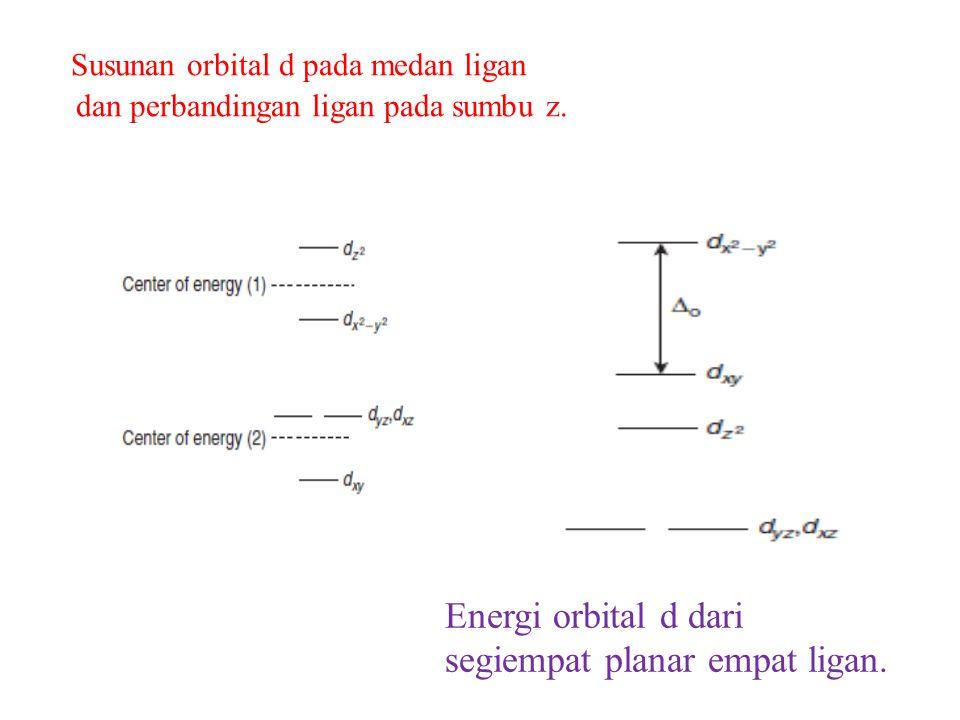 Energi orbital d dari segiempat planar empat ligan. Susunan orbital d pada medan ligan dan perbandingan ligan pada sumbu z.