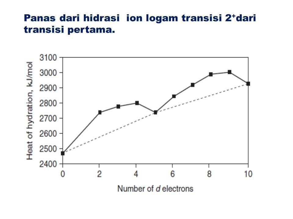 Panas dari hidrasi ion logam transisi 2 + dari transisi pertama.