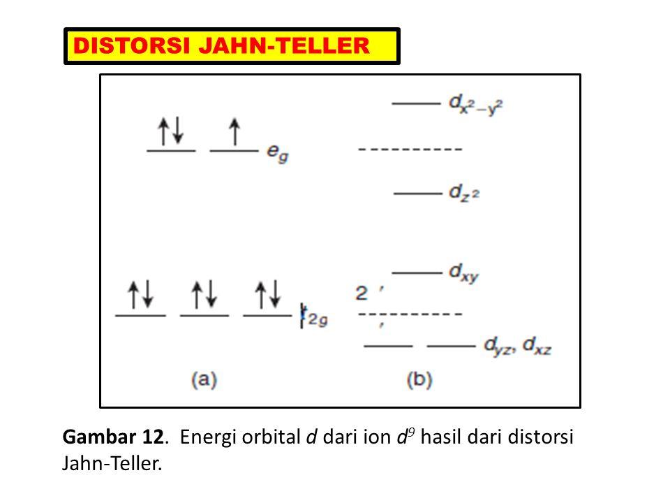 Gambar 12. Energi orbital d dari ion d 9 hasil dari distorsi Jahn-Teller. DISTORSI JAHN-TELLER