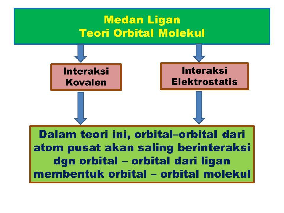 Medan Ligan Teori Orbital Molekul Interaksi Kovalen Interaksi Elektrostatis Dalam teori ini, orbital–orbital dari atom pusat akan saling berinteraksi