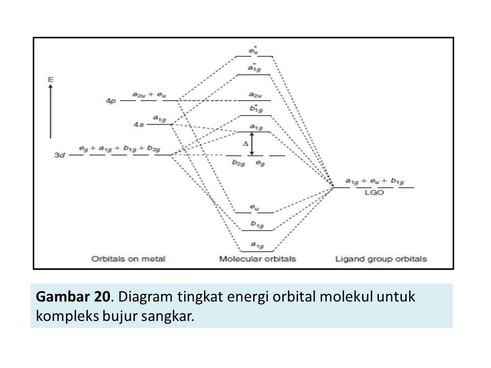 Gambar 20. Diagram tingkat energi orbital molekul untuk kompleks bujur sangkar.