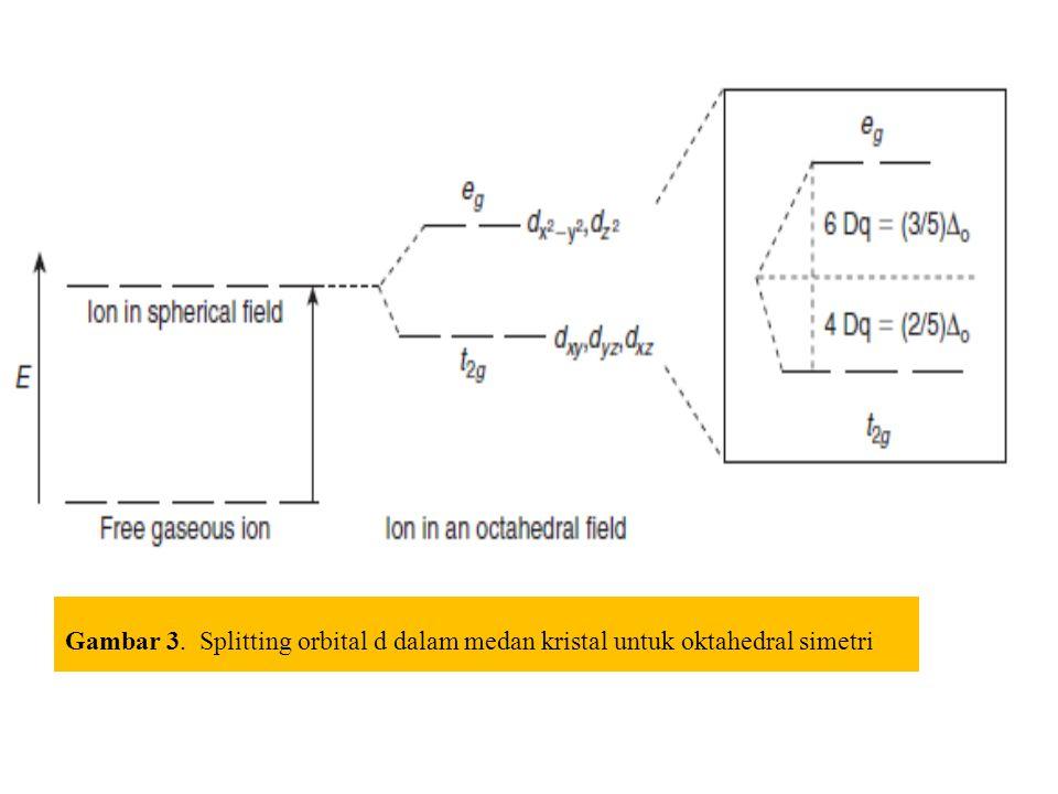 Gambar 3. Splitting orbital d dalam medan kristal untuk oktahedral simetri