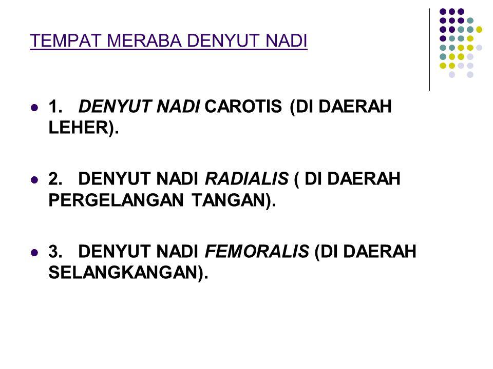TEMPAT MERABA DENYUT NADI 1. DENYUT NADI CAROTIS (DI DAERAH LEHER). 2. DENYUT NADI RADIALIS ( DI DAERAH PERGELANGAN TANGAN). 3. DENYUT NADI FEMORALIS