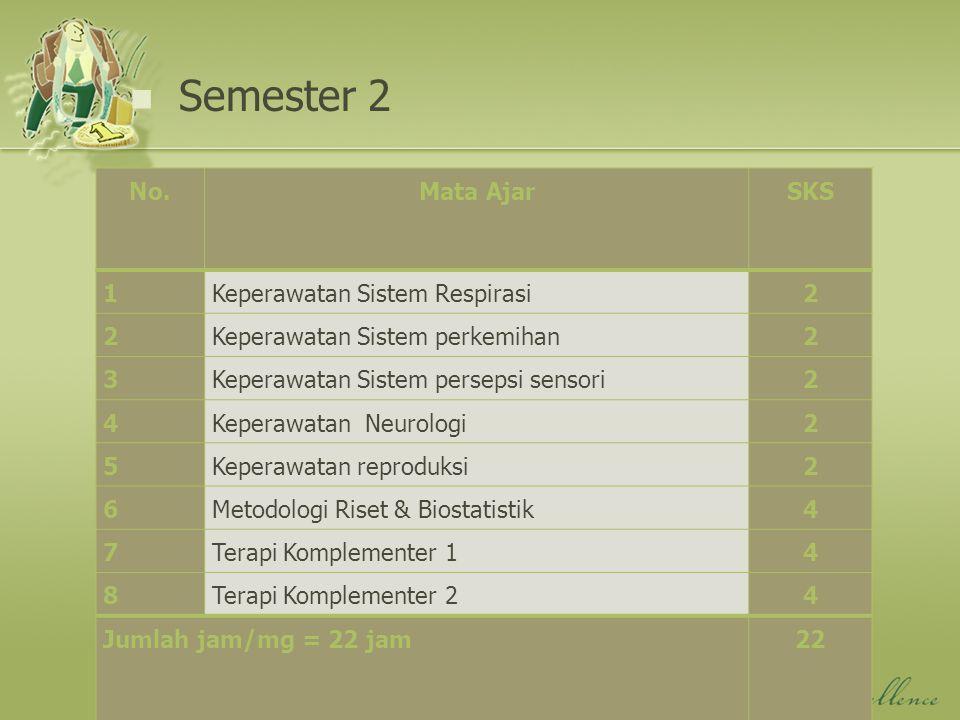 Semester 2 No.Mata AjarSKS 1Keperawatan Sistem Respirasi2 2Keperawatan Sistem perkemihan2 3Keperawatan Sistem persepsi sensori2 4Keperawatan Neurologi