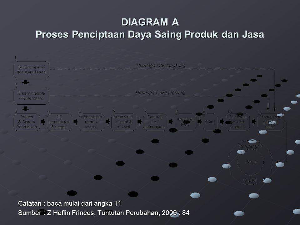 DIAGRAM A Proses Penciptaan Daya Saing Produk dan Jasa Catatan : baca mulai dari angka 11 Sumber : Z Heflin Frinces, Tuntutan Perubahan, 2009 : 84
