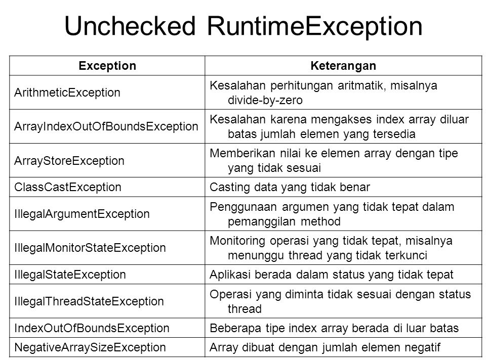 Unchecked RuntimeException ExceptionKeterangan ArithmeticException Kesalahan perhitungan aritmatik, misalnya divide-by-zero ArrayIndexOutOfBoundsExcep