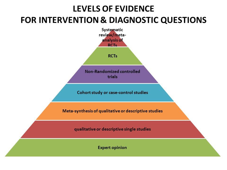 LEVELS OF EVIDENCE FOR INTERVENTION & DIAGNOSTIC QUESTIONS Systematic review/meta- analysis of RCTs RCTs Non-Randomized controlled trials Cohort study