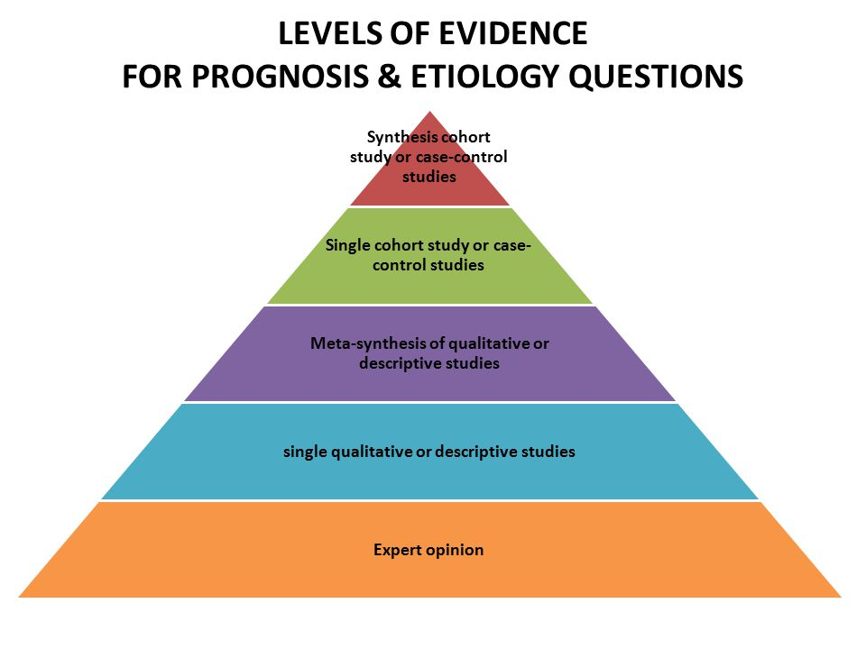 LEVELS OF EVIDENCE FOR PROGNOSIS & ETIOLOGY QUESTIONS Synthesis cohort study or case-control studies Single cohort study or case- control studies Meta