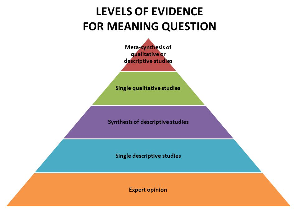 LEVELS OF EVIDENCE FOR MEANING QUESTION Meta-synthesis of qualitative or descriptive studies Single qualitative studies Synthesis of descriptive studi