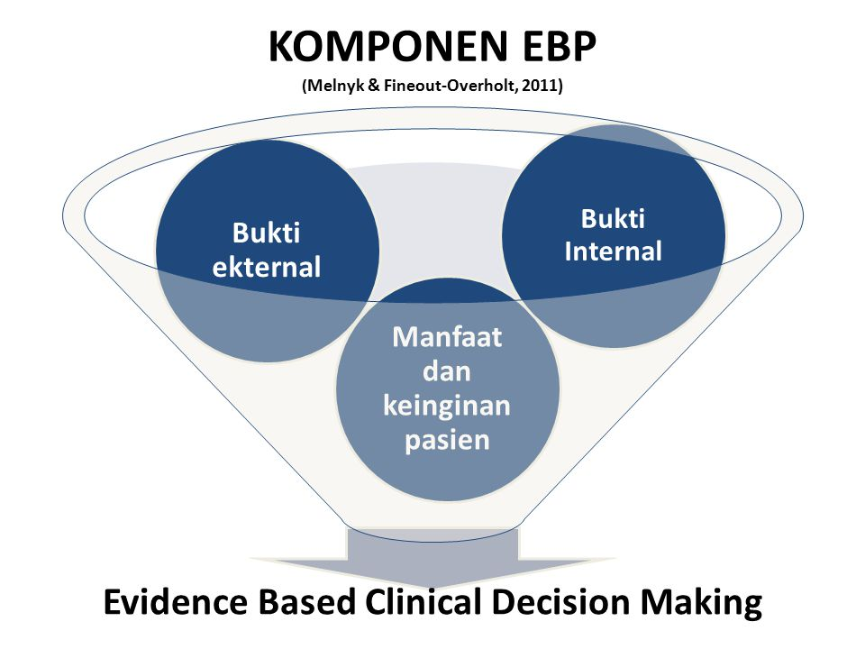 KOMPONEN EBP ( Melnyk & Fineout-Overholt, 2011) Evidence Based Clinical Decision Making Manfaat dan keinginan pasien Bukti ekternal Bukti Internal