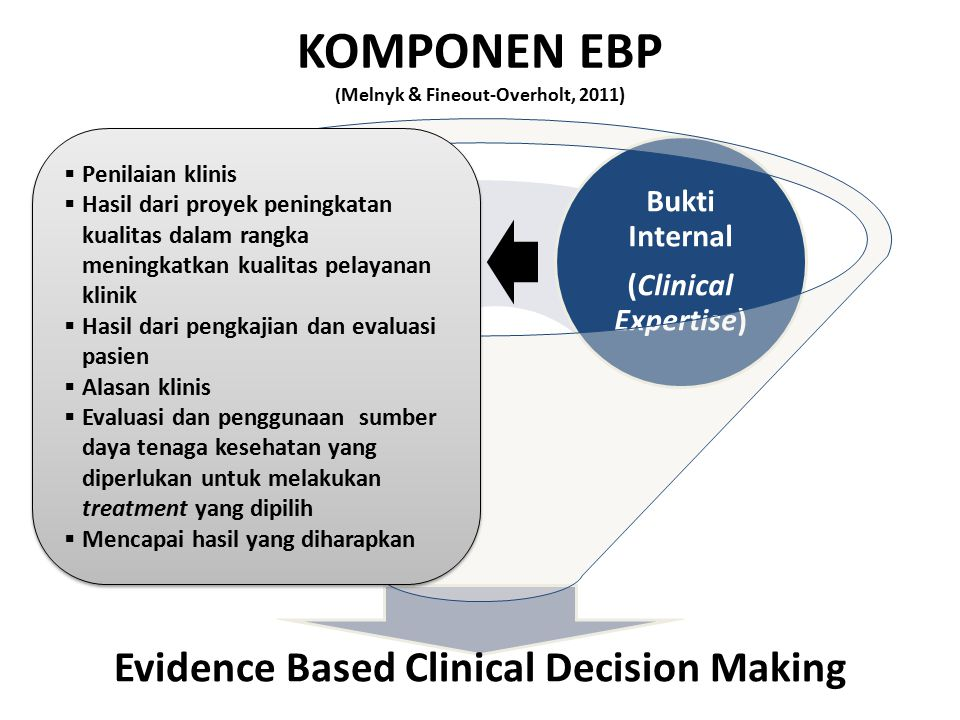 KOMPONEN EBP ( Melnyk & Fineout-Overholt, 2011) Evidence Based Clinical Decision Making Manfaat dan keinginan pasien Bukti ekternal Bukti Internal Memberikan manfaat terbaik untuk kondisi pasien saat itu dan meminimalkan pembiayaan