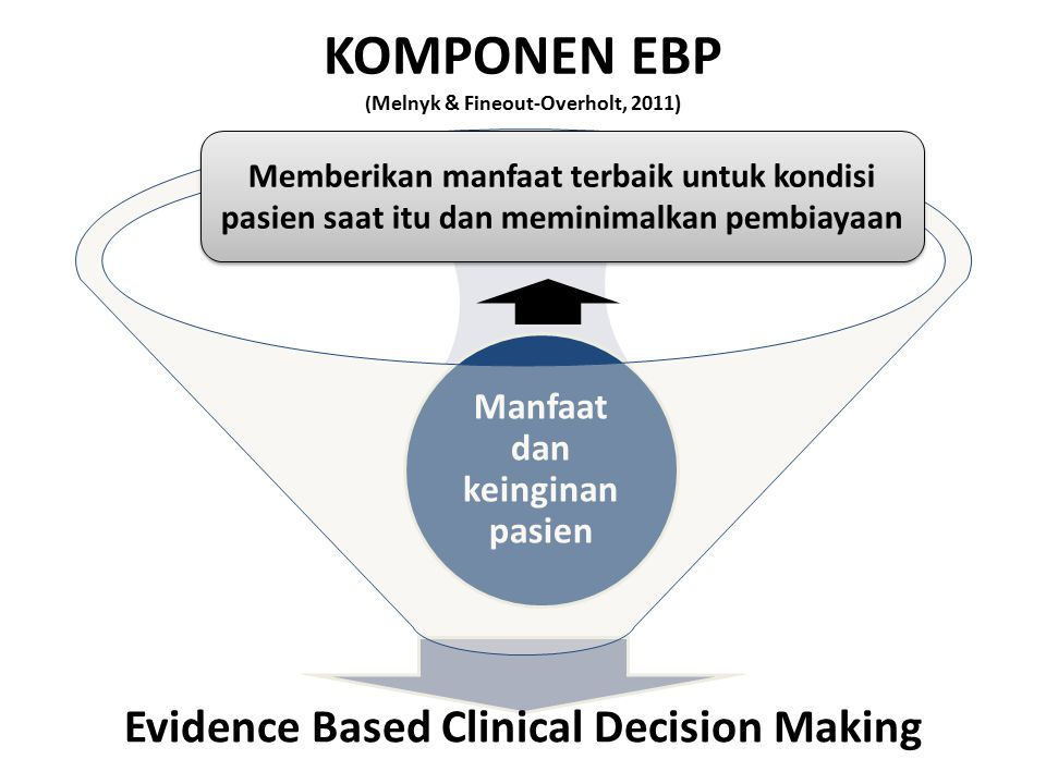 KOMPONEN EBP ( Melnyk & Fineout-Overholt, 2011) Evidence Based Clinical Decision Making Manfaat dan keinginan pasien Bukti ekternal Bukti Internal Mem