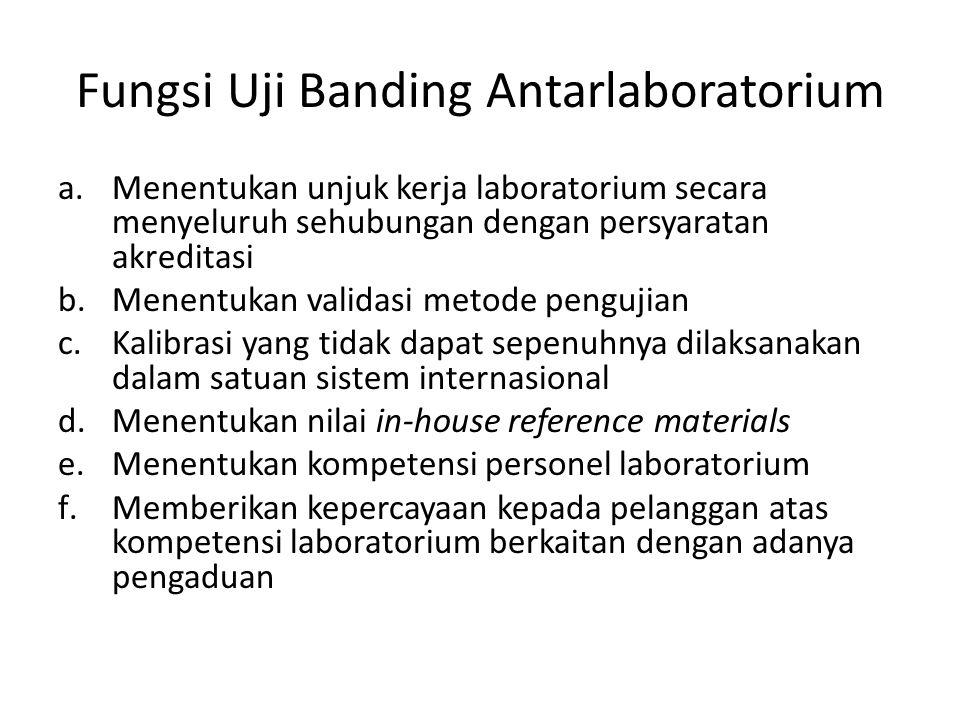 Fungsi Uji Banding Antarlaboratorium a.Menentukan unjuk kerja laboratorium secara menyeluruh sehubungan dengan persyaratan akreditasi b.Menentukan val