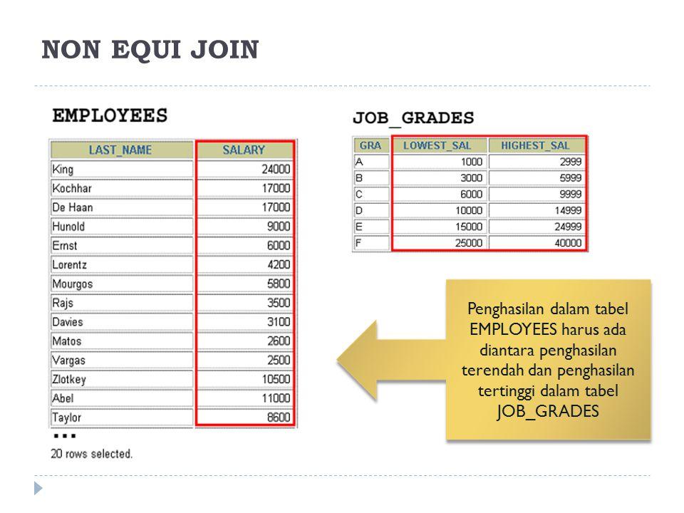 Penghasilan dalam tabel EMPLOYEES harus ada diantara penghasilan terendah dan penghasilan tertinggi dalam tabel JOB_GRADES