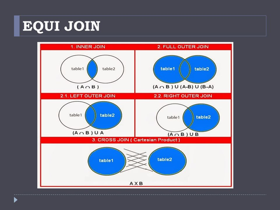 Next :  Pengumpulan Tugas  Using Sub Query