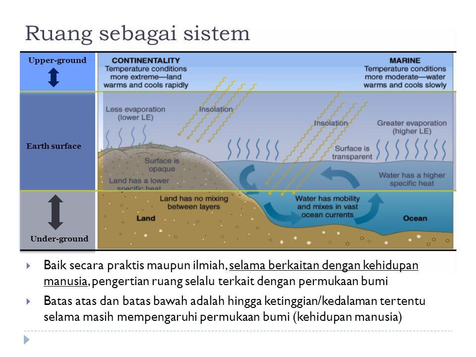 Earth surface Upper-ground Under-ground Ruang sebagai sistem  Baik secara praktis maupun ilmiah, selama berkaitan dengan kehidupan manusia, pengertia