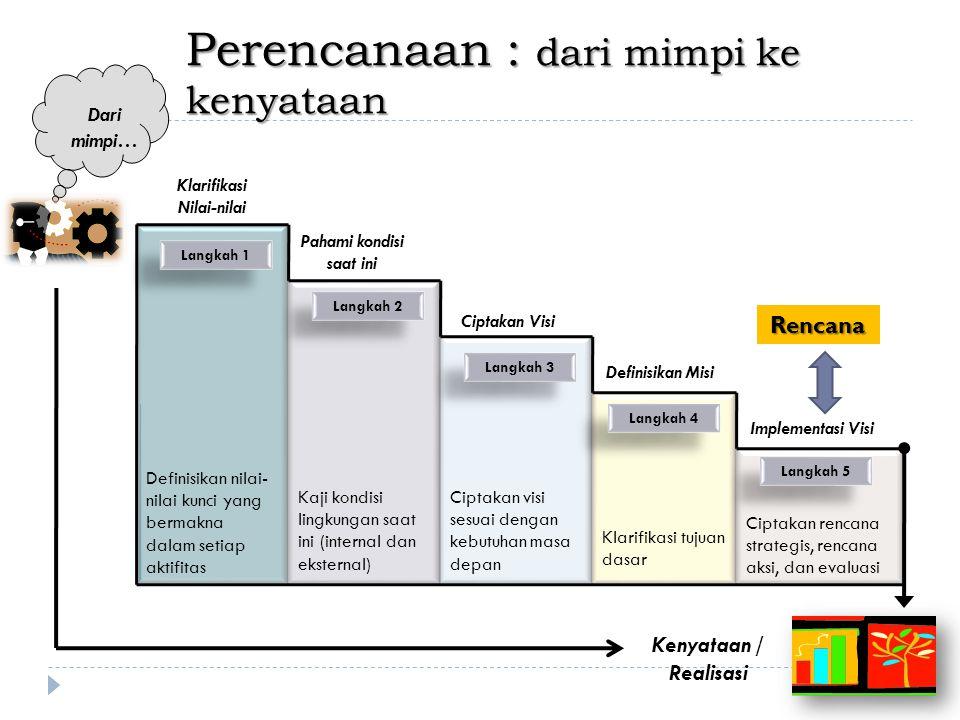 Dari mimpi… Kenyataan / Realisasi Langkah 1 Langkah 2 Langkah 3 Langkah 4 Langkah 5 Klarifikasi Nilai-nilai Definisikan nilai- nilai kunci yang bermak