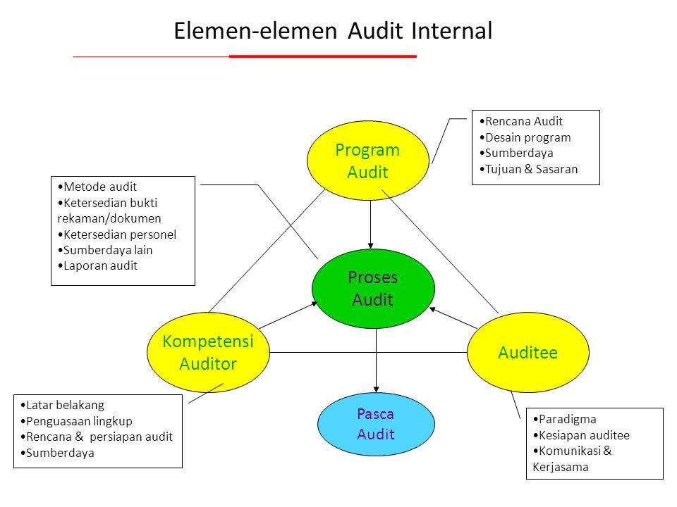 Audit Internal 4.14 Kebijakan & prosedur (4.14.1) Temuan Audit yg Berhubungan dengan hasil uji (4.14.2) Bukti Dokumen: Dokumen level 1: Kebijakan audi